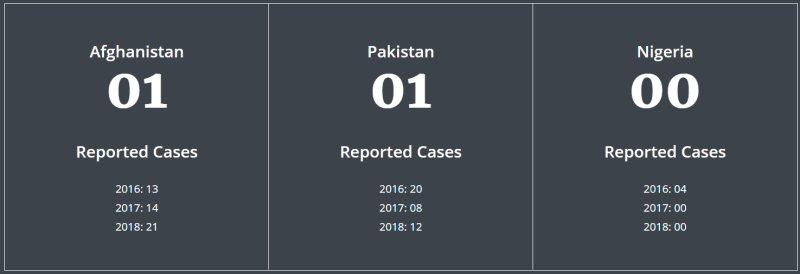 Current Status Polio-2019